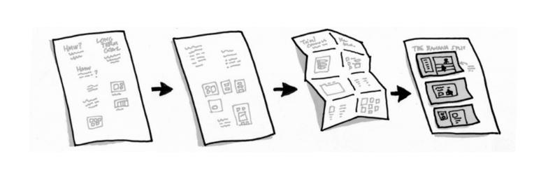 Google Design Sprint: snel en effectief prototype ontwikkelen en valideren